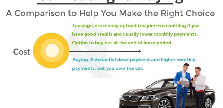 leasing vs buying infographic