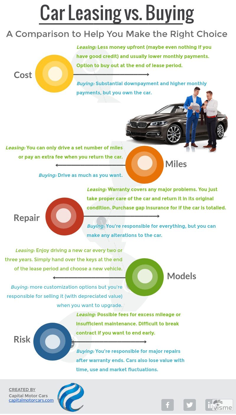 car leasing vs buying a comparison to help you make the right choice