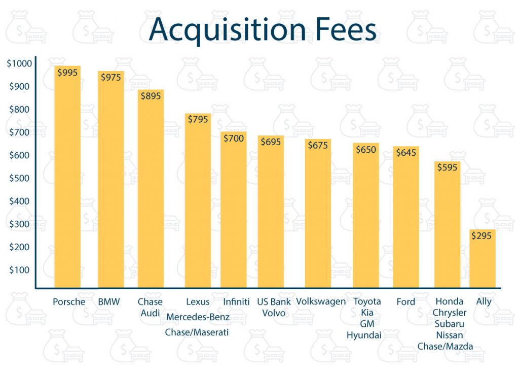 2019 list of acquisition fees per brand