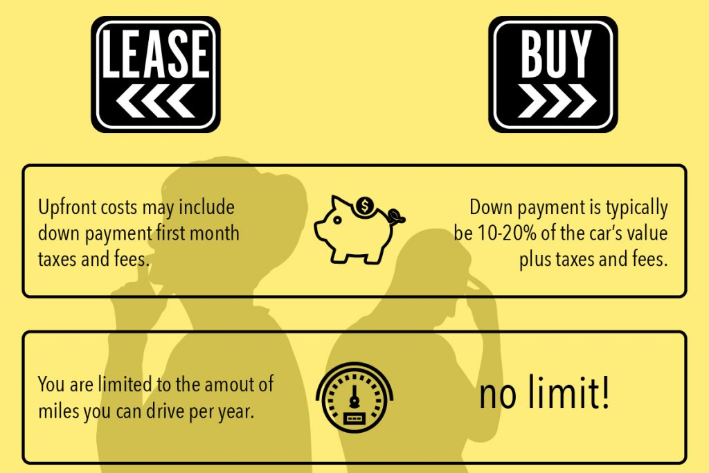lease or buy comparison